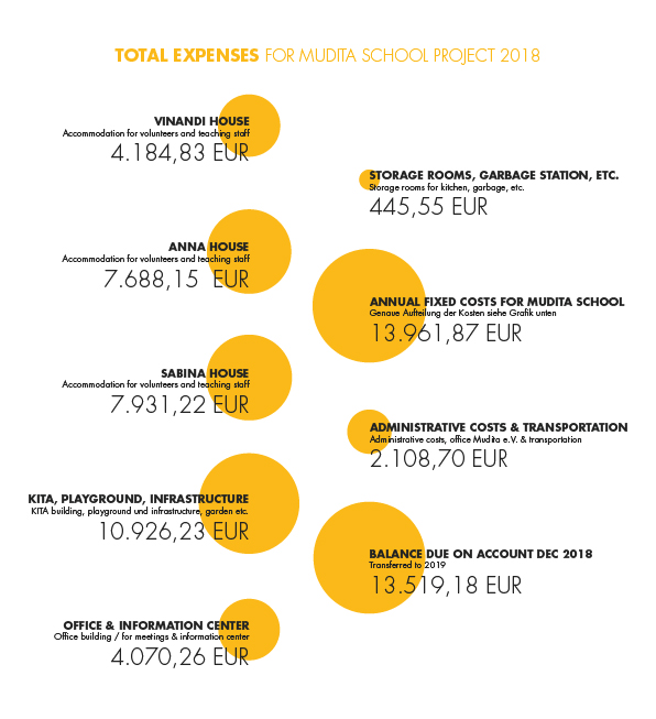 Total expenses for Mudita school project 2018