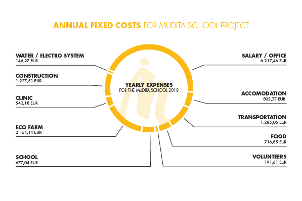 Annual fixed costs for Mudita school project